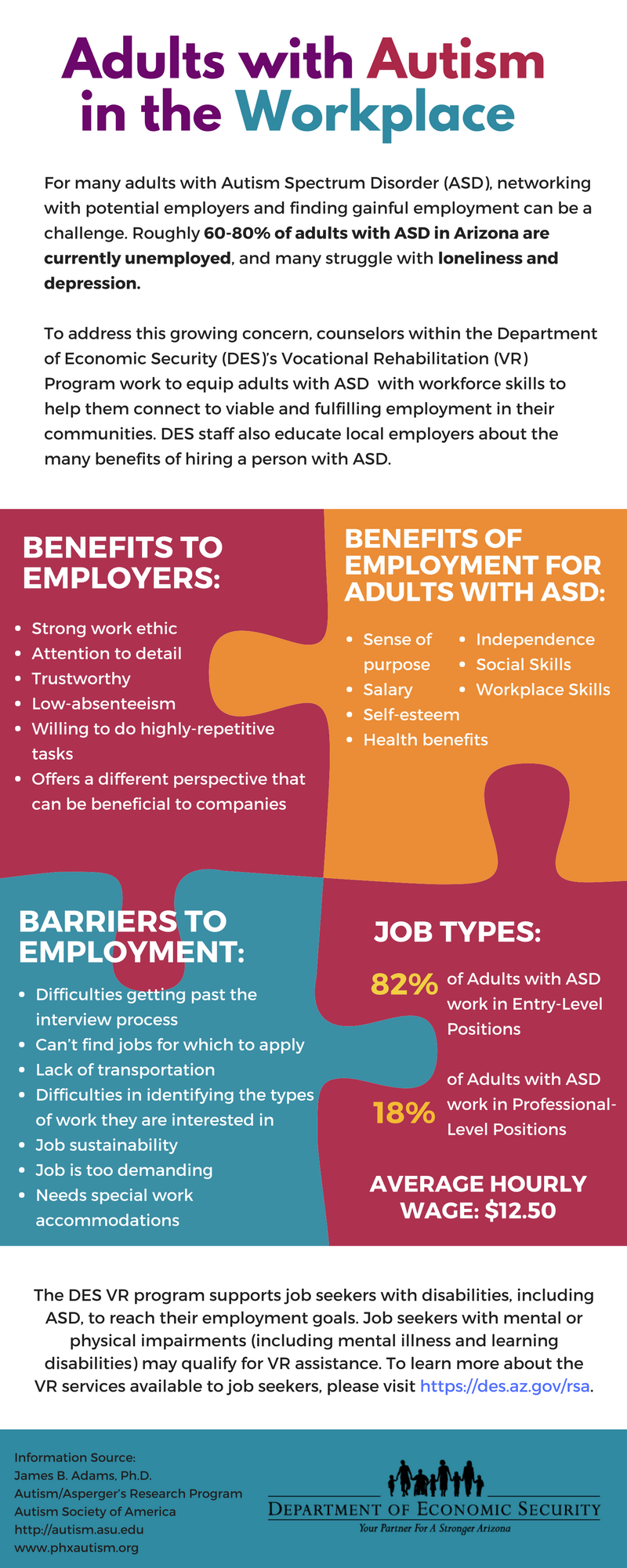 Adults with Autism in the Workplace