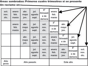 Base period table Spanish
