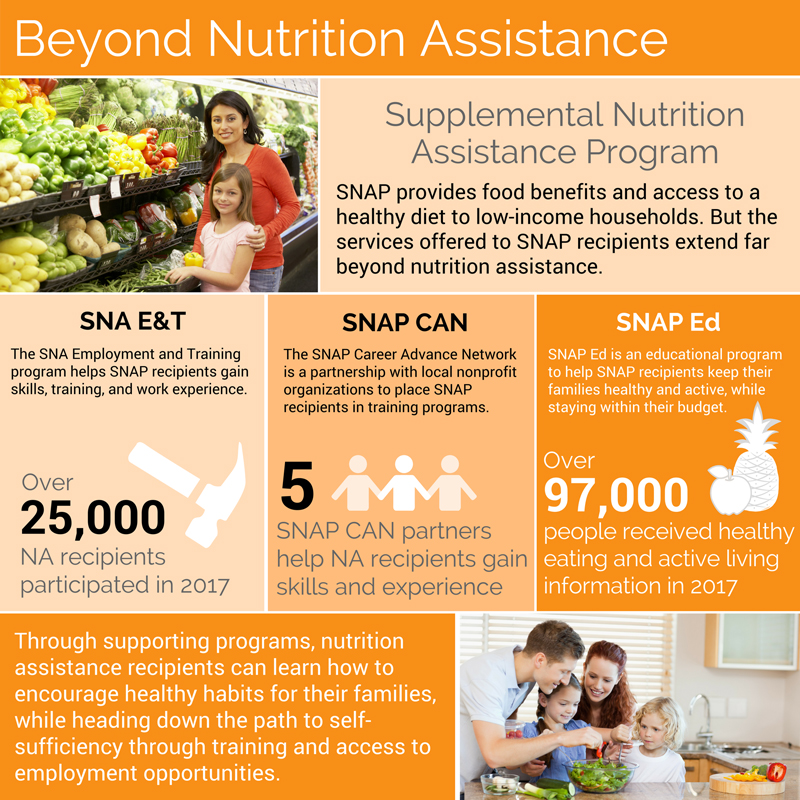 Beyond Nutrition Assistance