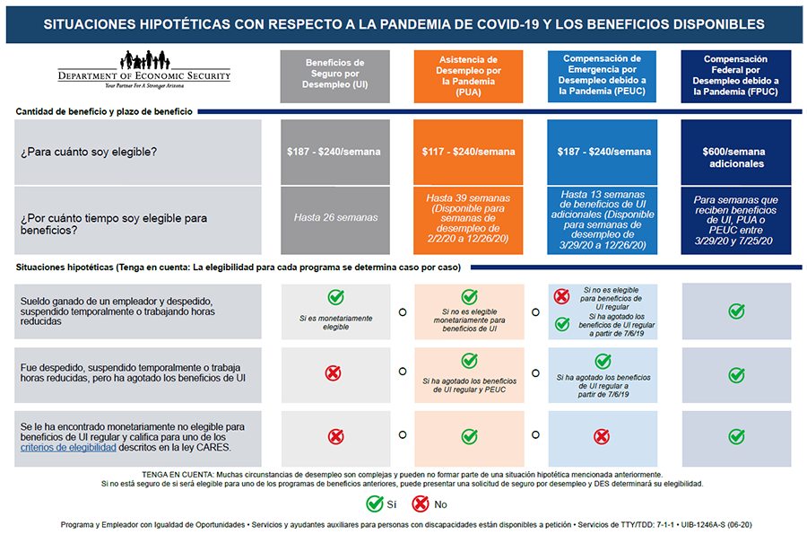 COVID-19 Pandemic Scenarios and Benefits Available - Spanish