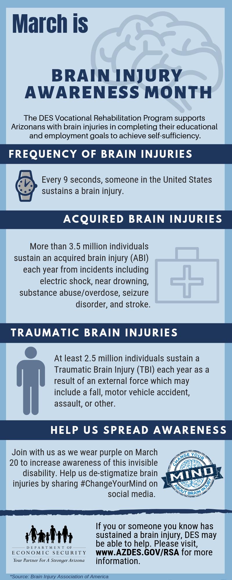 Infographic - Brain Injury Awareness Month