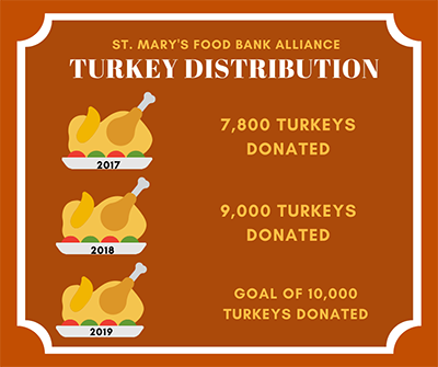 St. Mary's Food Bank Alliance Turkey Distribution; 2017, 7800 turkeys donated; 2018, 9,000 turkeys donated; 2019, goal of 10,000 turkeys donated