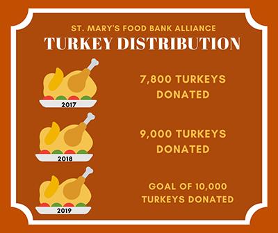 St. Mary's Food Bank Alliance Turkey Distribution; 2017, 7800 turkeys donated; 2018, 9,000 turkeys donated; 2019, goal of 10,000 turkeys donated