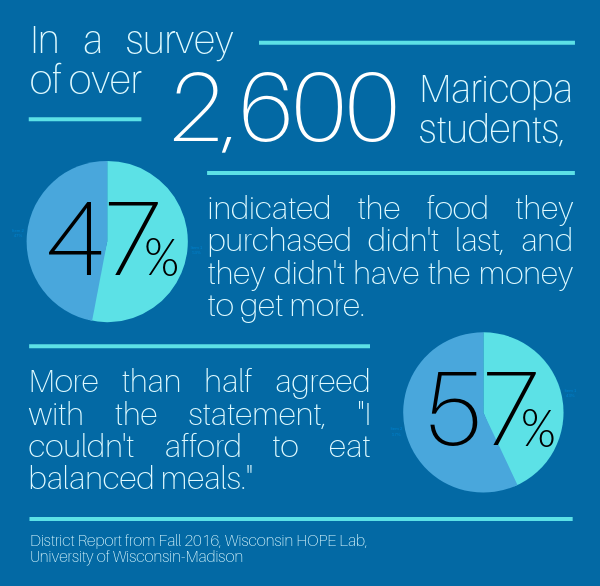 "In a survey of over 2,600 Maricopa students, 47% indicated that the food they purchased didn't last, and they didn't have the money to get more. More than half (57%) agreed with the statement, ""I couldn't afford to eat balanced meals."""