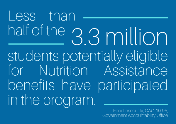 Less than half of the 3.3 million students potentially eligible for Nutrition Assistance benefits have actually participated in the program.