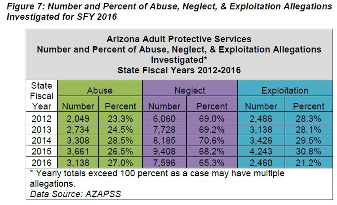 Number and Percent of Abuse, Neglect, & Exploitation Allegations Investigated for SFY 2016