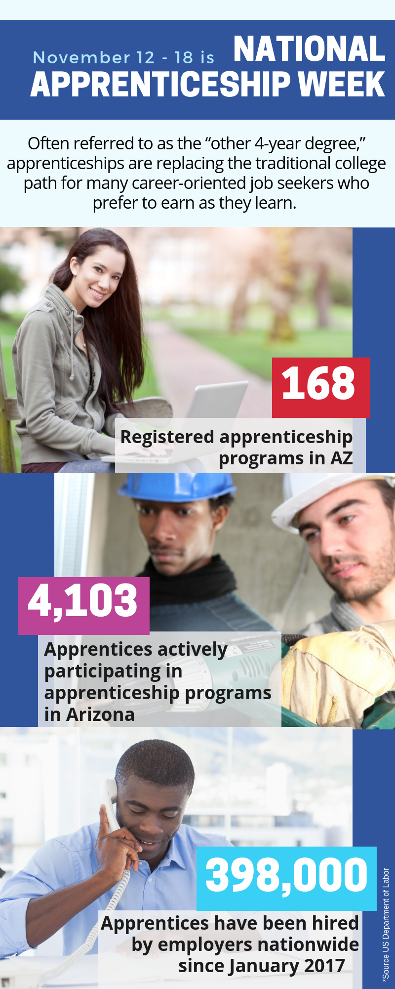 Facts and figures about National Apprenticeship Week.
