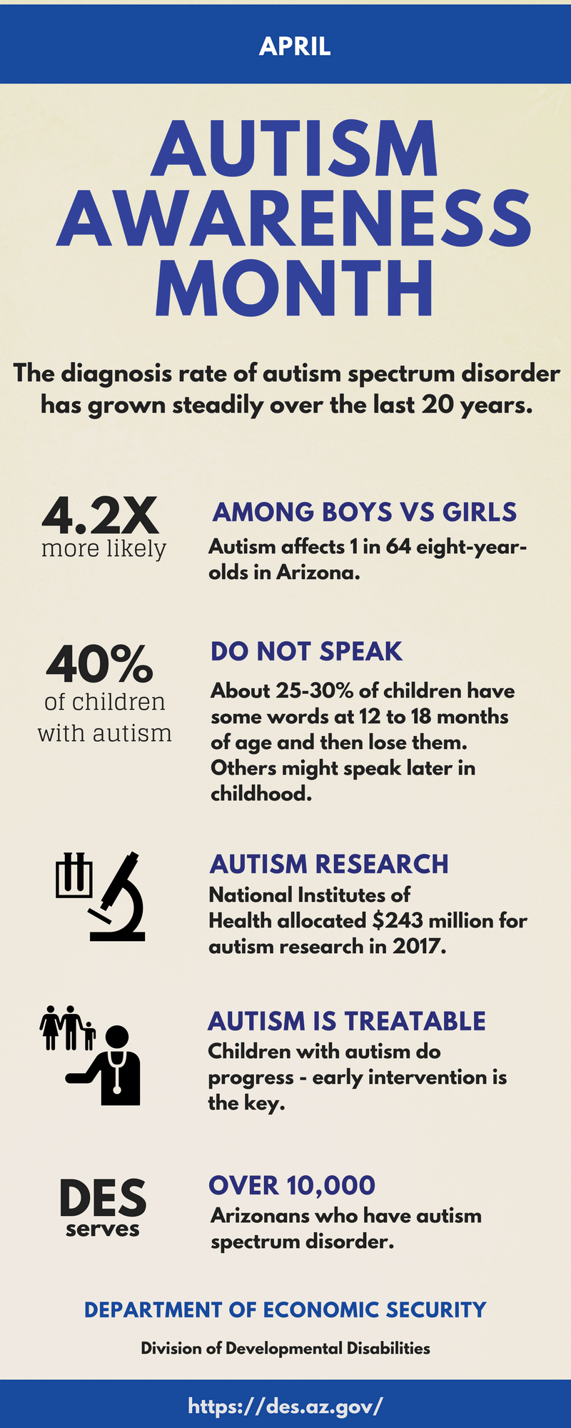 Facts about Austism