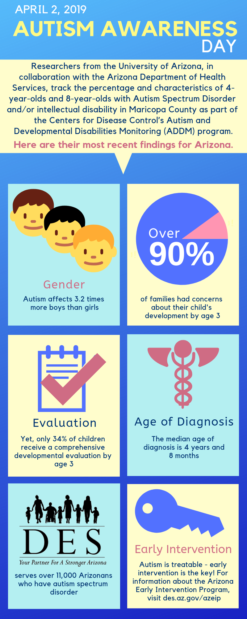 Facts and figures about Autism Awareness