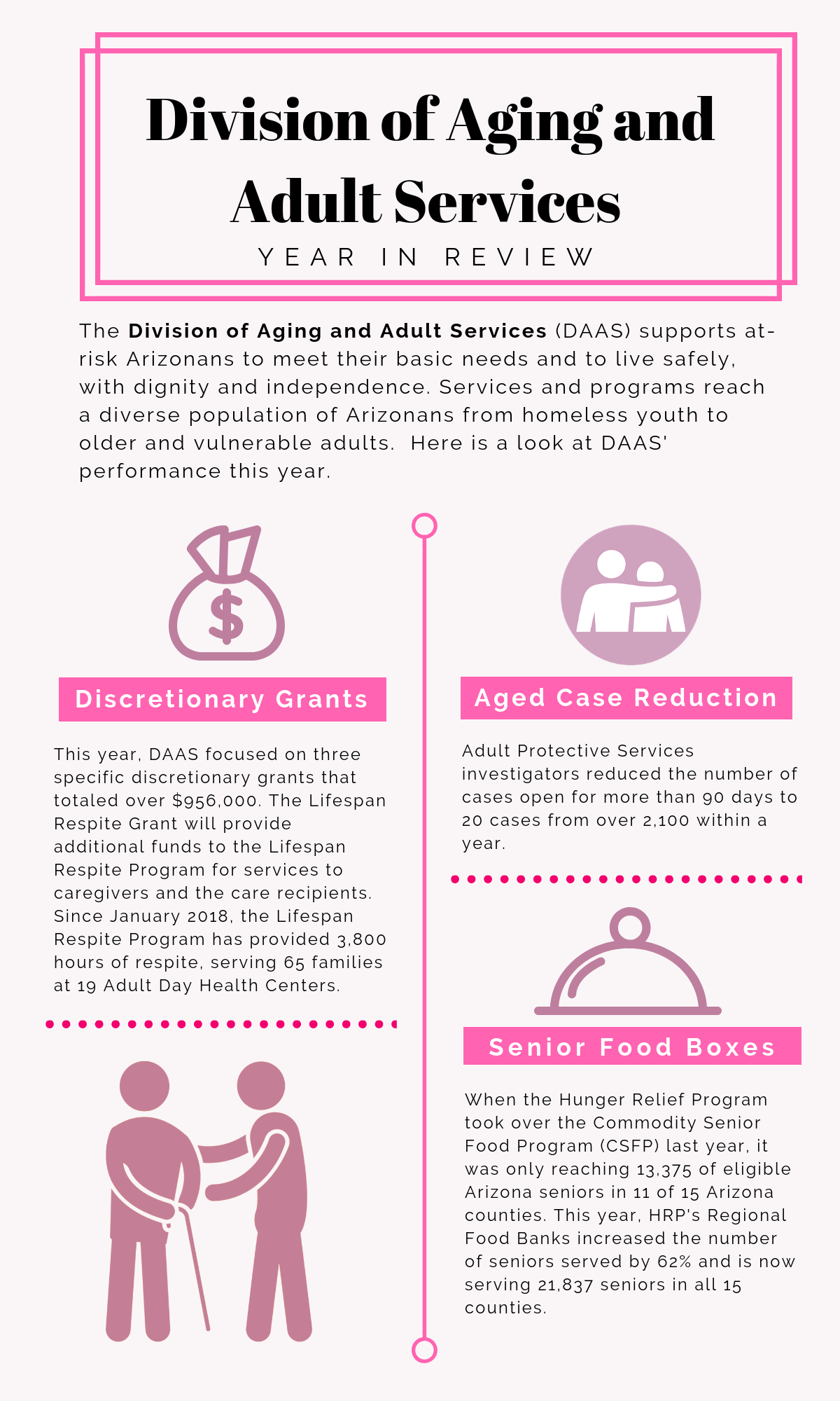 Division of Aging and Adult Services Year in Review 2018