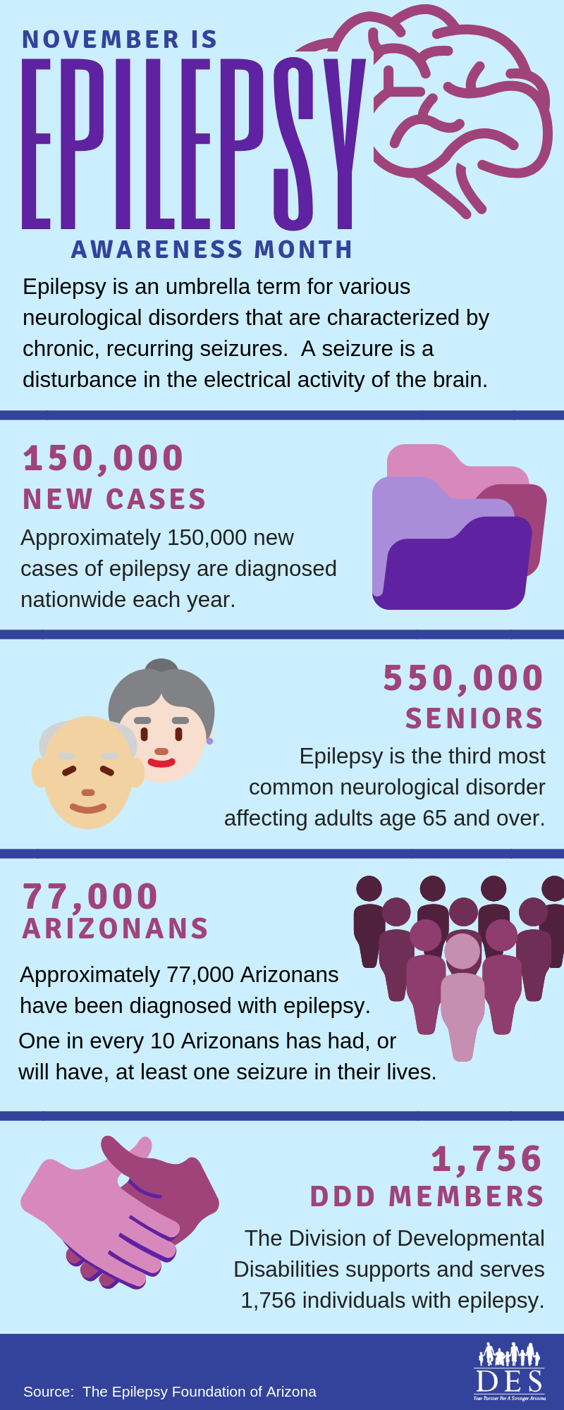 Facts and figures about epilepsy