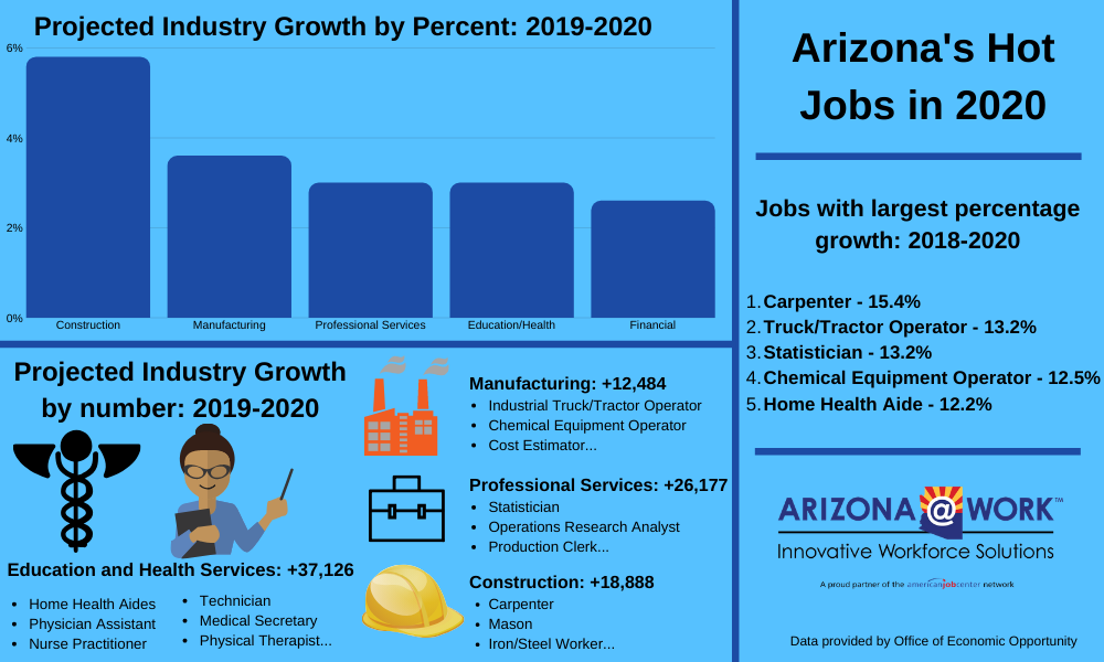 Hot Jobs in 2020 infographic