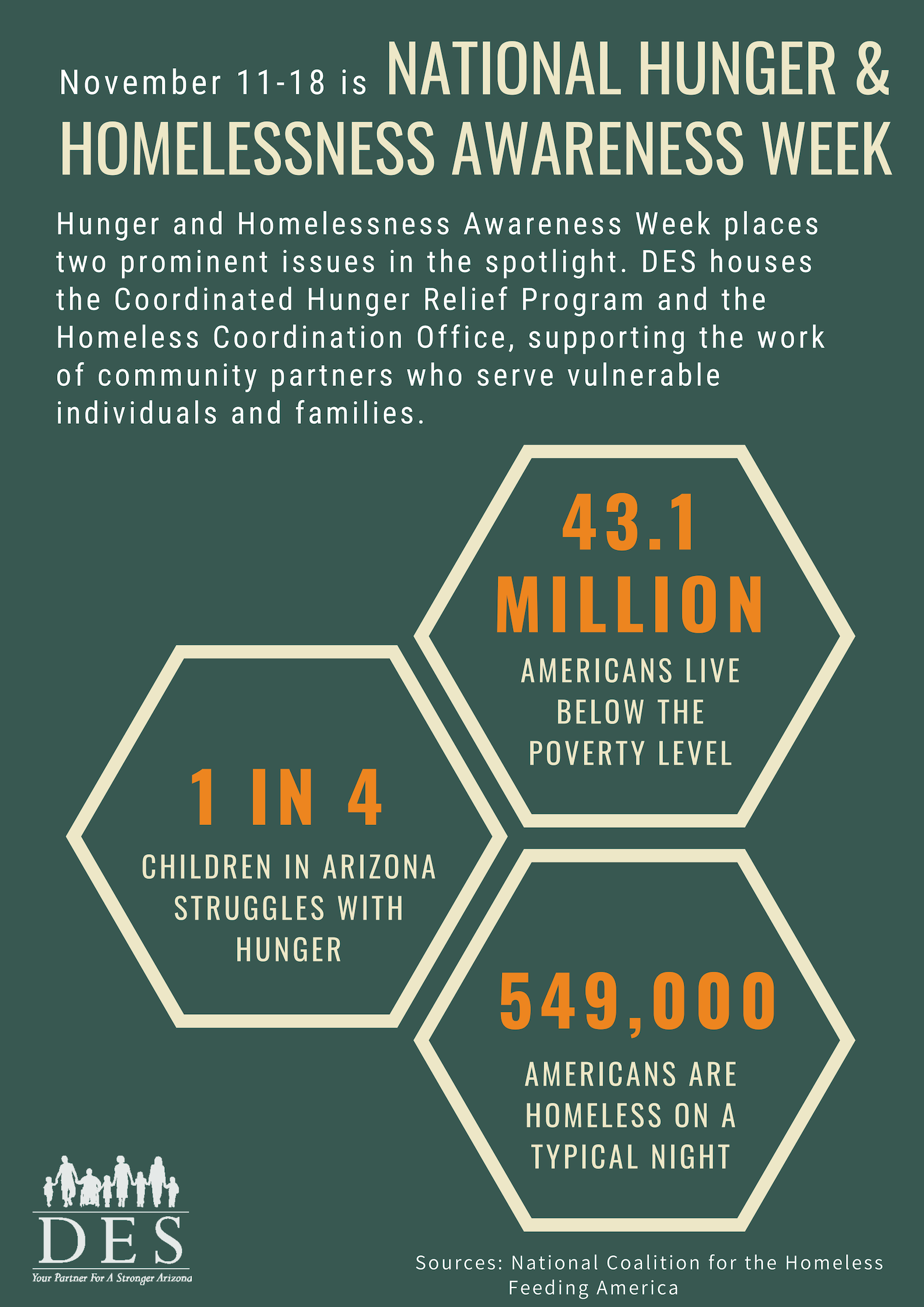 Facts and figures about National Hunger & Homelessness Awareness Week.