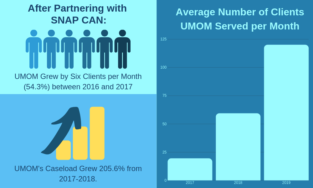 UMOM Client Load Infographics