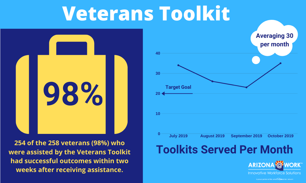 Facts and figures about veterans