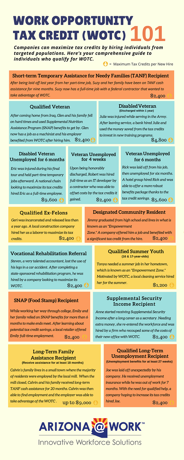 Work Opportunity Tax Credit Infographic