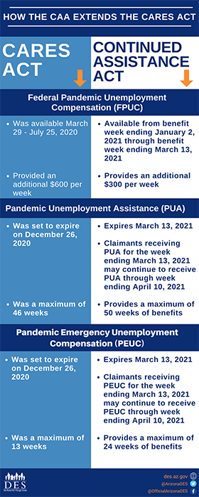 Continued Assistance Act infographic