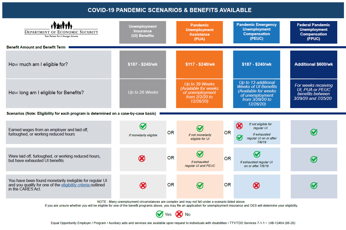 COVID-19 Pandemic Scenarios and Benefits Available