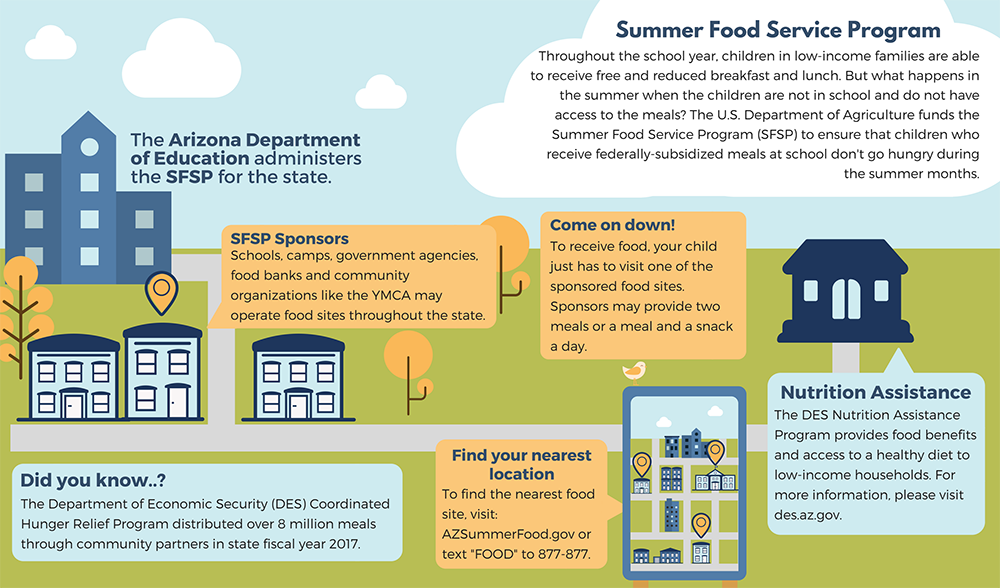Information about the Summer Food Service Program