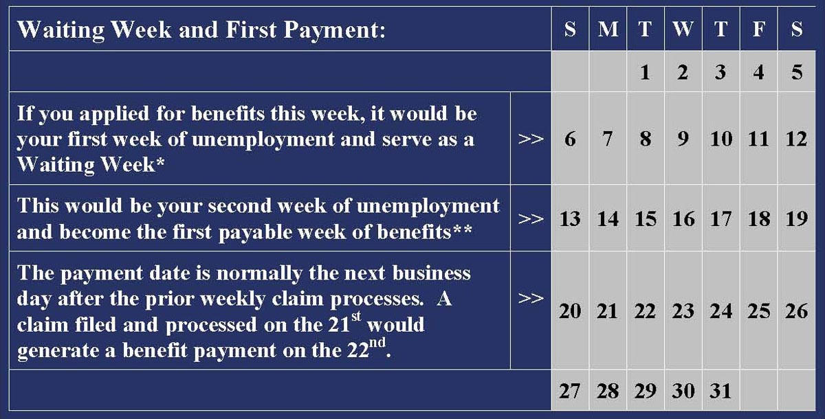 Waiting Week and First Payment Chart